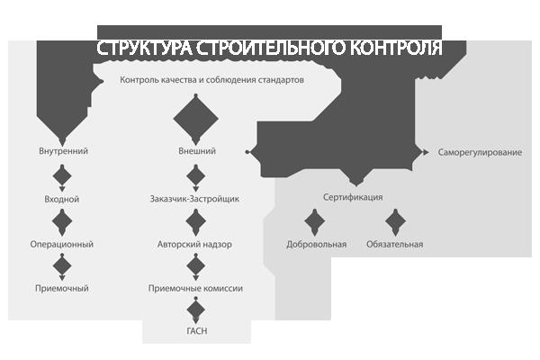 Схема строительного контроля